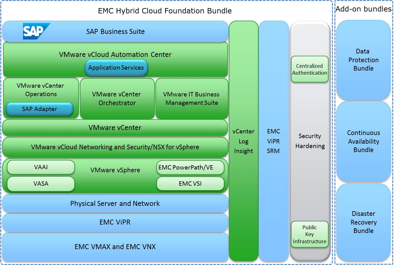 Components Of The Federation Enterprise Hybrid Cloud Solution